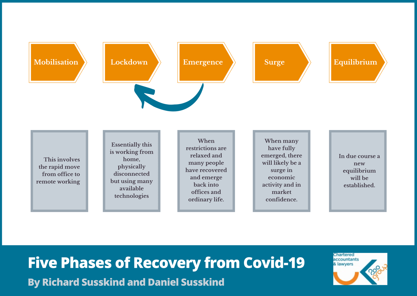5 stages of Coronavirus recovery